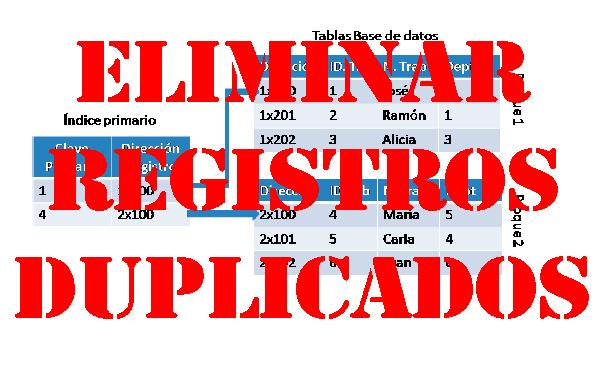 Eliminar registros duplicados